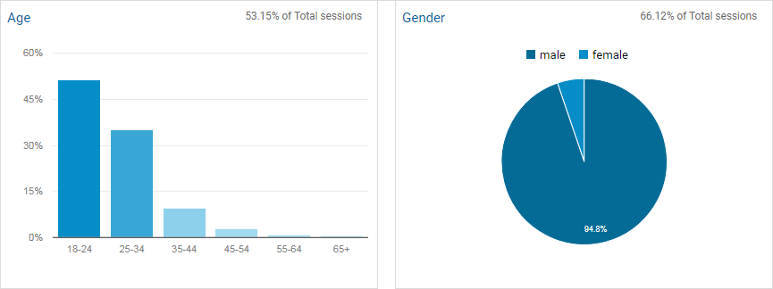 cgh demographics - About Us